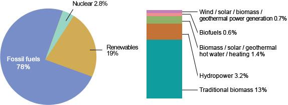 Energyland - New and Renewable Energy