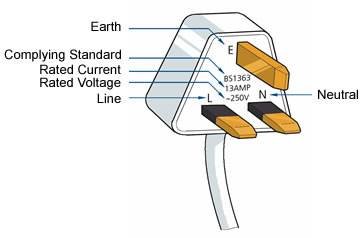 emsd 2 3 additional safety tips for individual electric 564 3 pin plug