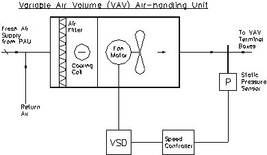 wiring schematic vav boxes hp wiring schematic application guide to variable speed drives (vsd) (1034) #10